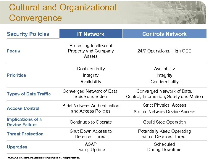 Cultural and Organizational Convergence IT Network Controls Network Protecting Intellectual Property and Company Assets
