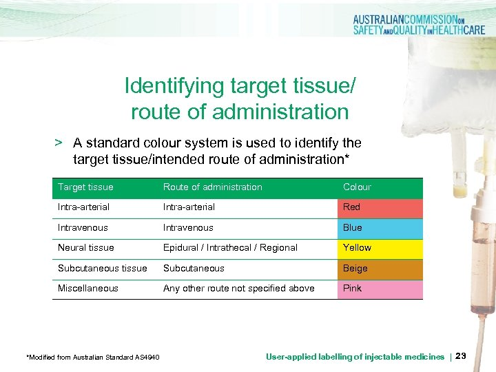 Identifying target tissue/ route of administration > A standard colour system is used to