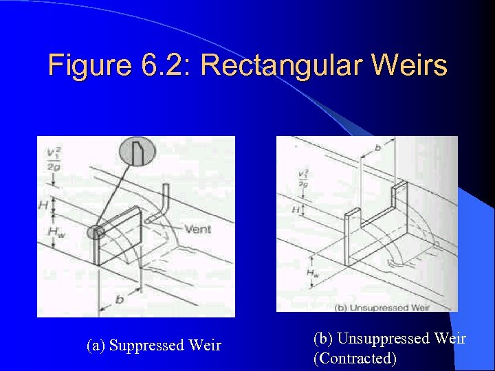 Figure 6. 2: Rectangular Weirs (a) Suppressed Weir (b) Unsuppressed Weir (Contracted)