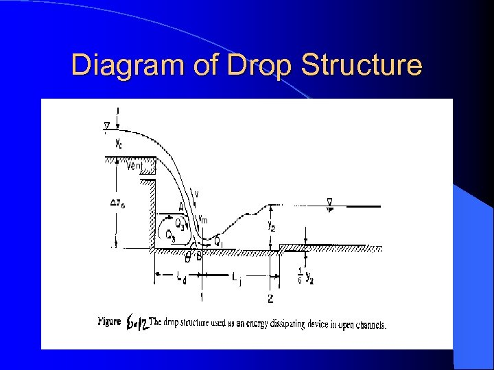Diagram of Drop Structure