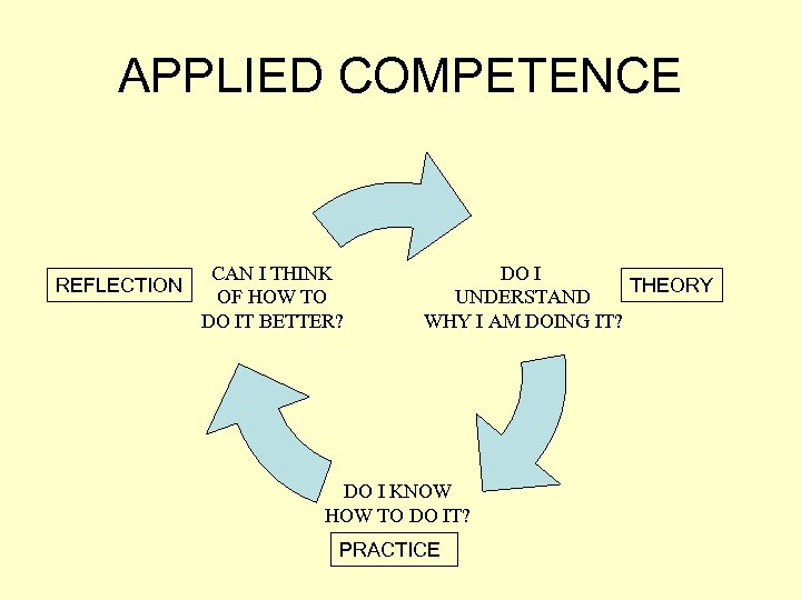 APPLIED COMPETENCE REFLECTION CAN I THINK OF HOW TO DO IT BETTER? DO I