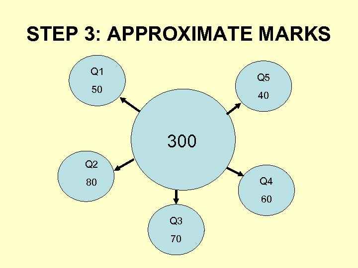 STEP 3: APPROXIMATE MARKS Q 1 Q 5 50 40 300 Q 2 Q