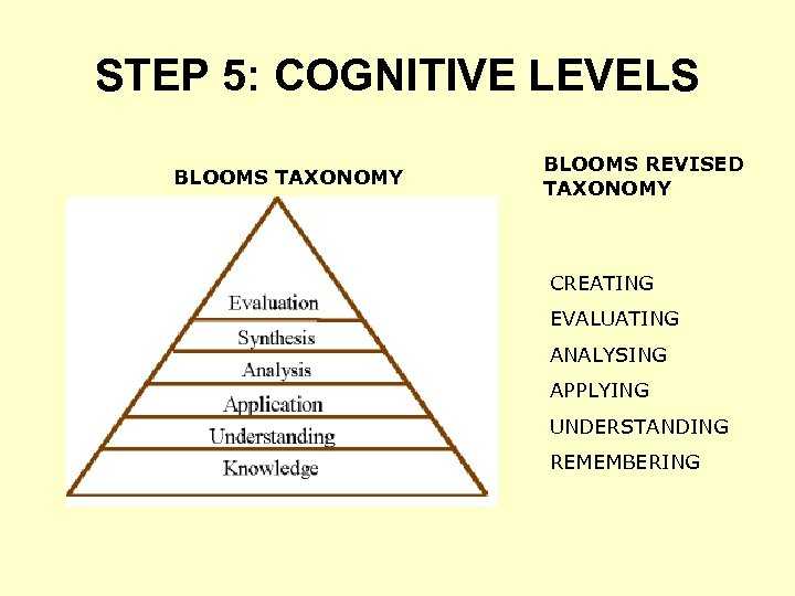 STEP 5: COGNITIVE LEVELS BLOOMS TAXONOMY BLOOMS REVISED TAXONOMY CREATING EVALUATING ANALYSING APPLYING UNDERSTANDING