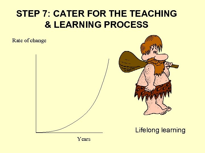 STEP 7: CATER FOR THE TEACHING & LEARNING PROCESS Rate of change Lifelong learning