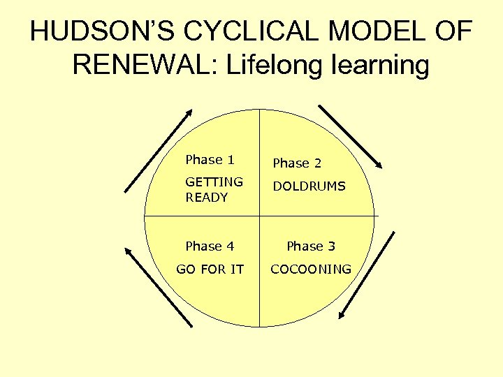 HUDSON'S CYCLICAL MODEL OF RENEWAL: Lifelong learning Phase 1 Phase 2 GETTING READY DOLDRUMS