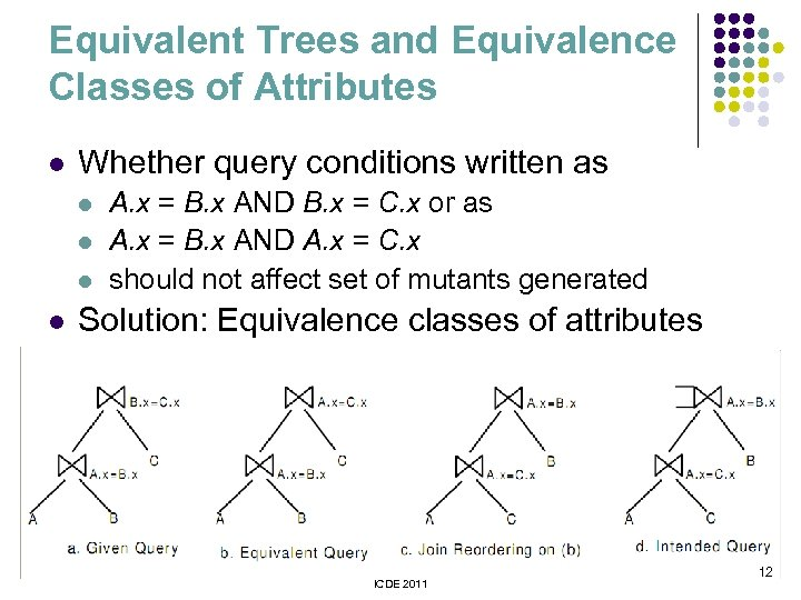 Equivalent Trees and Equivalence Classes of Attributes l Whether query conditions written as l