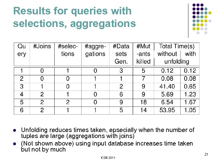 Results for queries with selections, aggregations l l Unfolding reduces times taken, epsecially when
