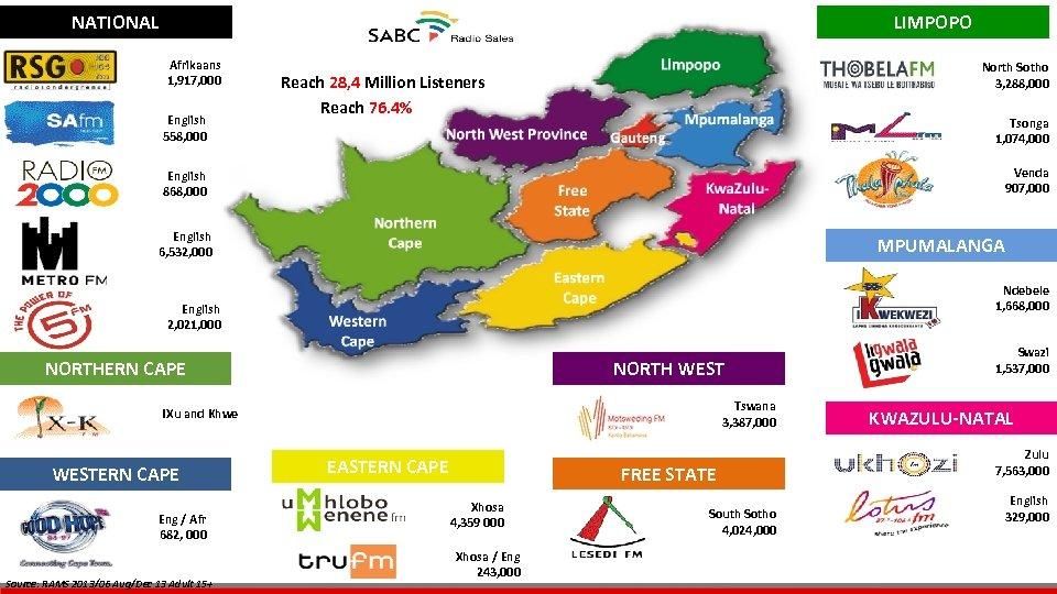 NATIONAL LIMPOPO Afrikaans 1, 917, 000 English 558, 000 North Sotho 3, 288, 000