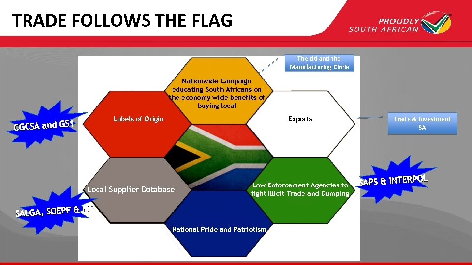 TRADE FOLLOWS THE FLAG The dti and the Manufacturing Circle Nationwide Campaign educating South