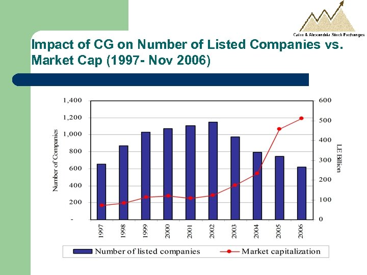 Impact of CG on Number of Listed Companies vs. Market Cap (1997 - Nov