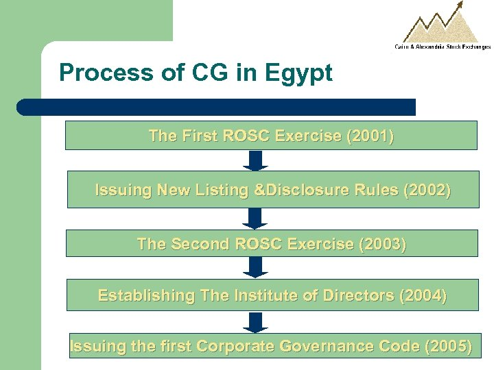 Process of CG in Egypt The First ROSC Exercise (2001) Issuing New Listing &Disclosure