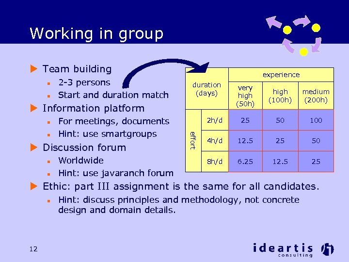 Working in group u Team building n n 2 -3 persons Start and duration
