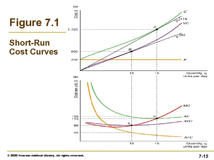 Figure 7. 1 Short-Run Cost Curves © 2008 Pearson Addison Wesley. All rights reserved.