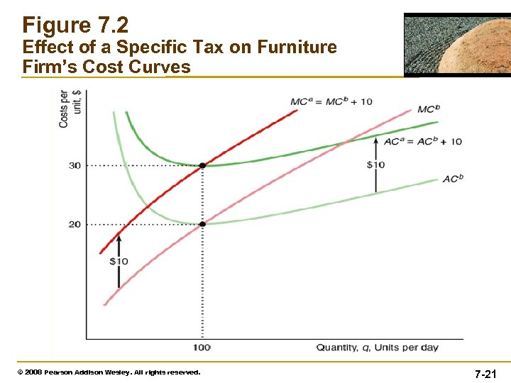 Figure 7. 2 Effect of a Specific Tax on Furniture Firm's Cost Curves ©