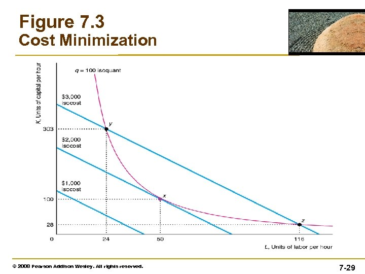 Figure 7. 3 Cost Minimization © 2008 Pearson Addison Wesley. All rights reserved. 7