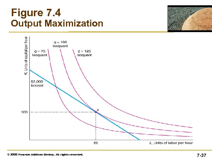 Figure 7. 4 Output Maximization © 2008 Pearson Addison Wesley. All rights reserved. 7