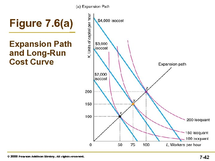 Figure 7. 6(a) Expansion Path and Long-Run Cost Curve © 2008 Pearson Addison Wesley.