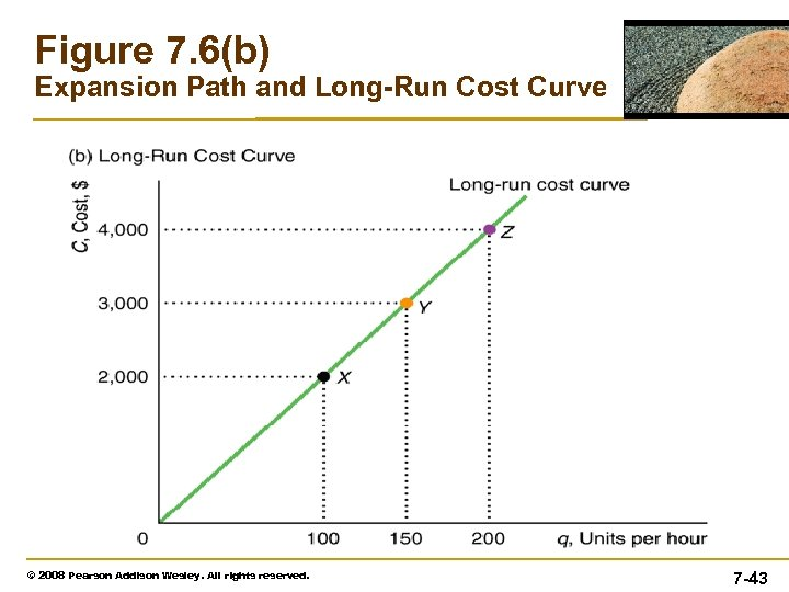 Figure 7. 6(b) Expansion Path and Long-Run Cost Curve © 2008 Pearson Addison Wesley.