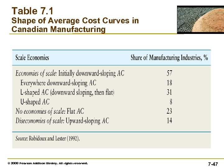 Table 7. 1 Shape of Average Cost Curves in Canadian Manufacturing © 2008 Pearson