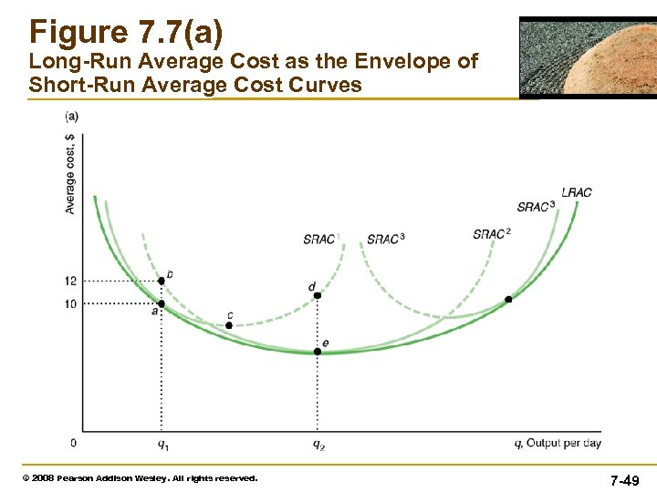 Figure 7. 7(a) Long-Run Average Cost as the Envelope of Short-Run Average Cost Curves
