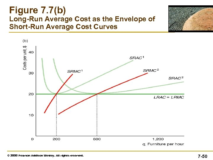 Figure 7. 7(b) Long-Run Average Cost as the Envelope of Short-Run Average Cost Curves