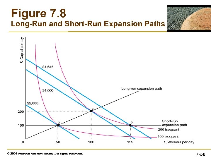 Figure 7. 8 Long-Run and Short-Run Expansion Paths © 2008 Pearson Addison Wesley. All