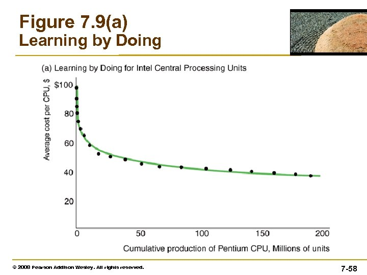 Figure 7. 9(a) Learning by Doing © 2008 Pearson Addison Wesley. All rights reserved.