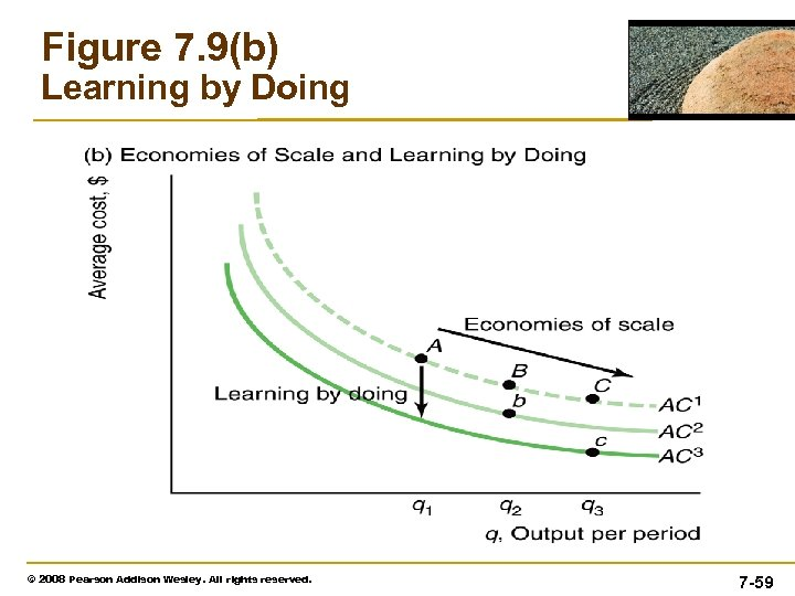 Figure 7. 9(b) Learning by Doing © 2008 Pearson Addison Wesley. All rights reserved.