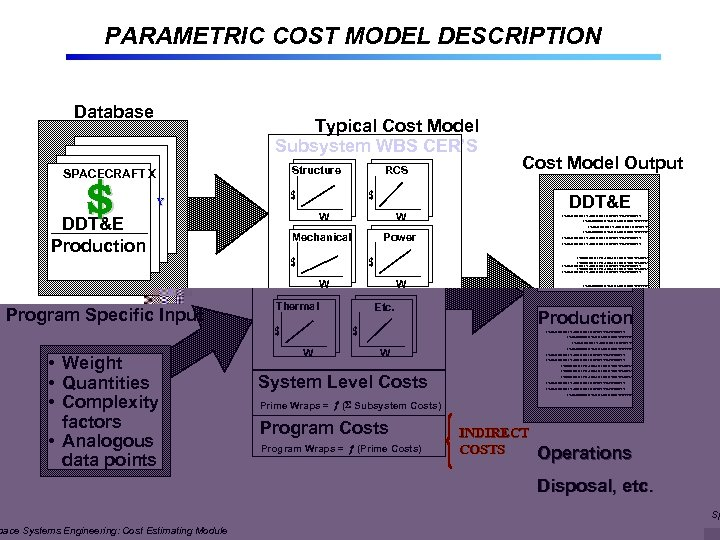 PARAMETRIC COST MODEL DESCRIPTION Database Typical Cost Model Subsystem WBS CER'S Structure SPACECRAFT X