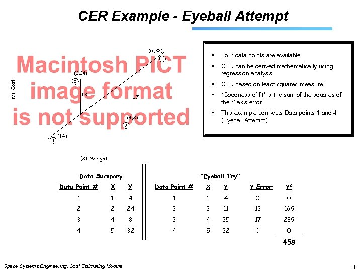 CER Example - Eyeball Attempt (5, 32) • Four data points are available •