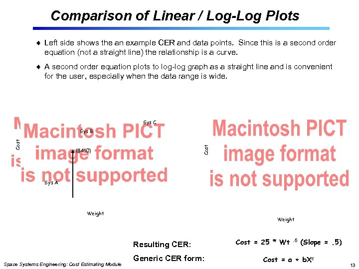 Comparison of Linear / Log-Log Plots Left side shows the an example CER and