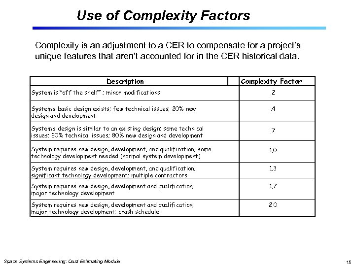 Use of Complexity Factors Complexity is an adjustment to a CER to compensate for