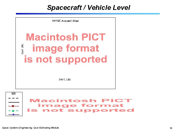Spacecraft / Vehicle Level Cost, (M) DDT&E Assumed Slope DWT, LBS KEY Space Systems