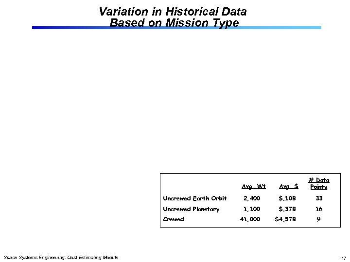 Variation in Historical Data Based on Mission Type Avg. Wt Avg. $ # Data