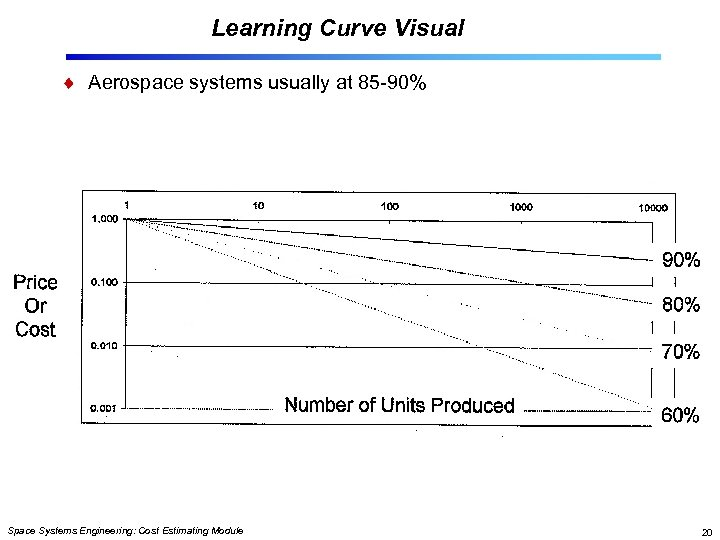 Learning Curve Visual Aerospace systems usually at 85 -90% Space Systems Engineering: Cost Estimating