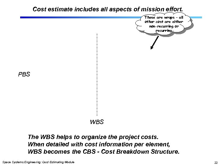 Cost estimate includes all aspects of mission effort. These are wraps – all other