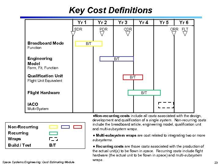 Key Cost Definitions Yr 1 SDR Breadboard Mode Function Engineering Model Yr 2 Yr
