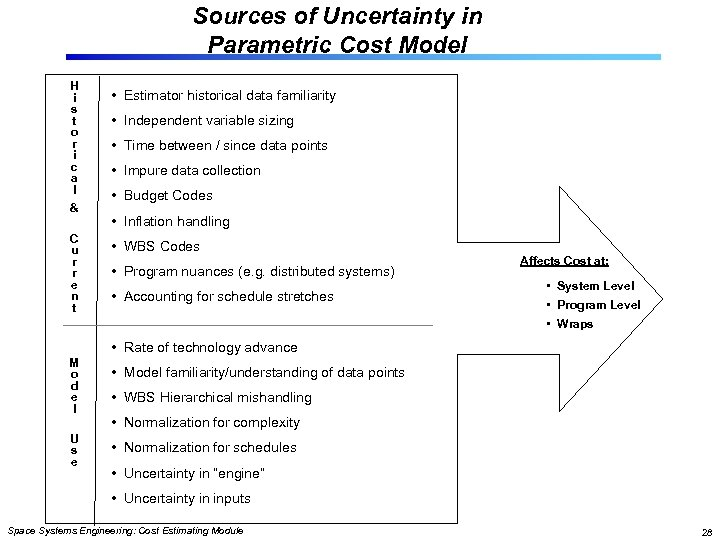 Sources of Uncertainty in Parametric Cost Model H i s t o r i