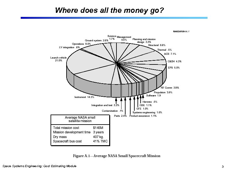 Where does all the money go? Space Systems Engineering: Cost Estimating Module 3