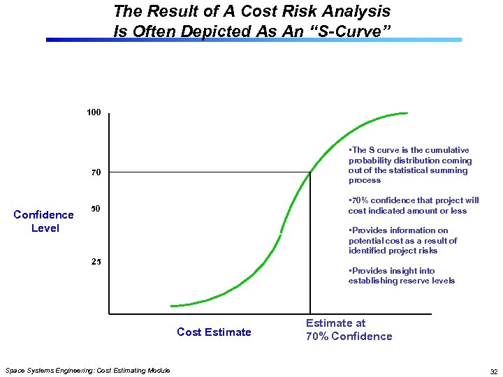"""The Result of A Cost Risk Analysis Is Often Depicted As An """"S-Curve"""" 100"""