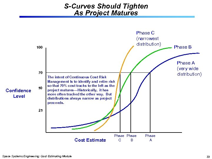 S-Curves Should Tighten As Project Matures Phase C (narrowest distribution) 100 Phase A (very