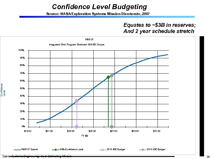 Confidence Level Budgeting Source: NASA/Exploration Systems Mission Directorate, 2007 Equates to ~$3 B in