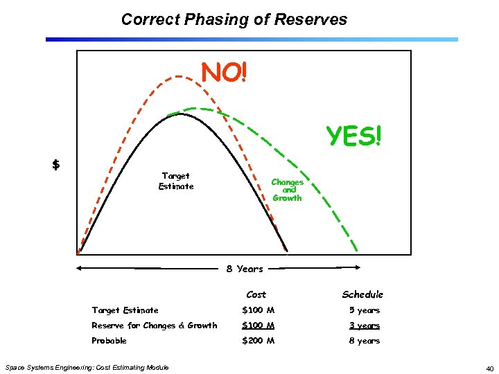 Correct Phasing of Reserves NO! YES! $ Target Estimate Changes and Growth 8 Years
