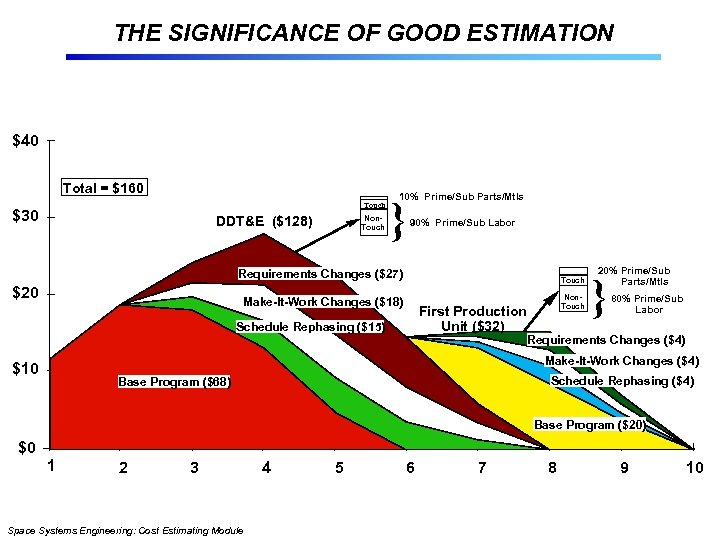 THE SIGNIFICANCE OF GOOD ESTIMATION $40 Total = $160 Touch $30 DDT&E ($128) Non.