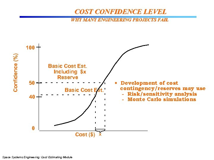 COST CONFIDENCE LEVEL WHY MANY ENGINEERING PROJECTS FAIL Confidence (%) 100 50 Basic Cost