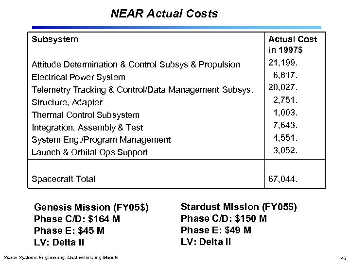NEAR Actual Costs Subsystem Attitude Determination & Control Subsys & Propulsion Electrical Power System