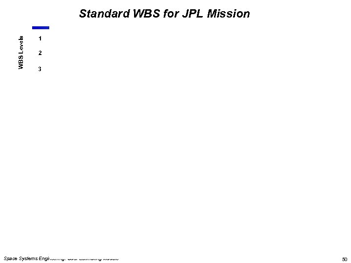 WBS Levels Standard WBS for JPL Mission 1 2 3 Space Systems Engineering: Cost