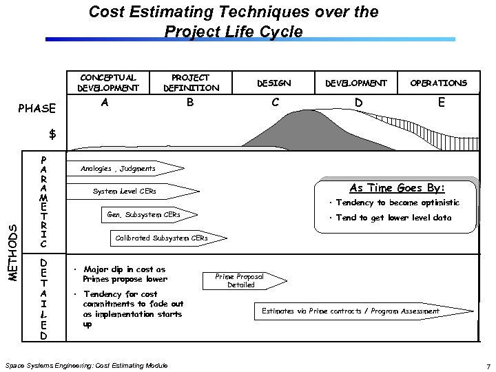 Cost Estimating Techniques over the Project Life Cycle CONCEPTUAL DEVELOPMENT PHASE PROJECT DEFINITION DESIGN