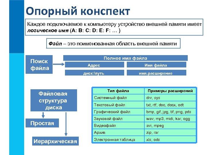 Опорный конспект Каждое подключаемое к компьютеру устройство внешней памяти имеет логическое имя (A: B: