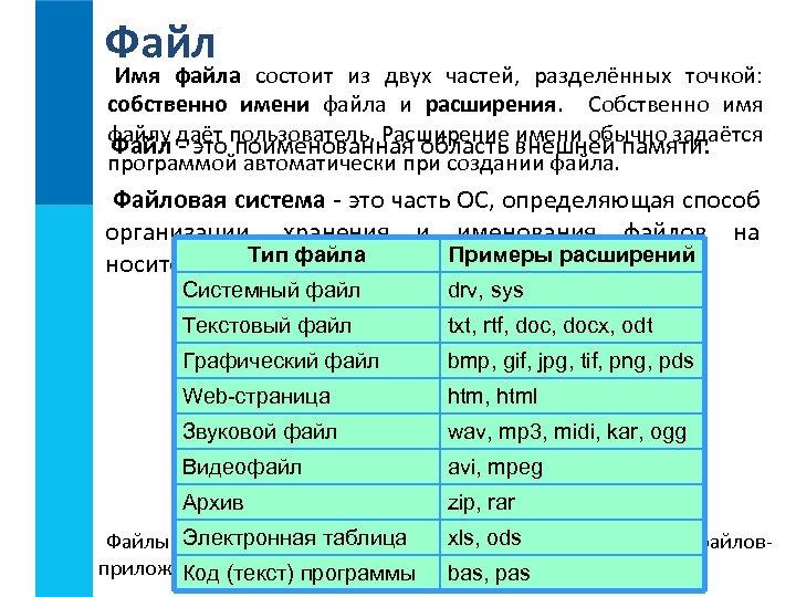 Файл Имя файла состоит из двух частей, разделённых точкой: собственно имени файла и расширения.